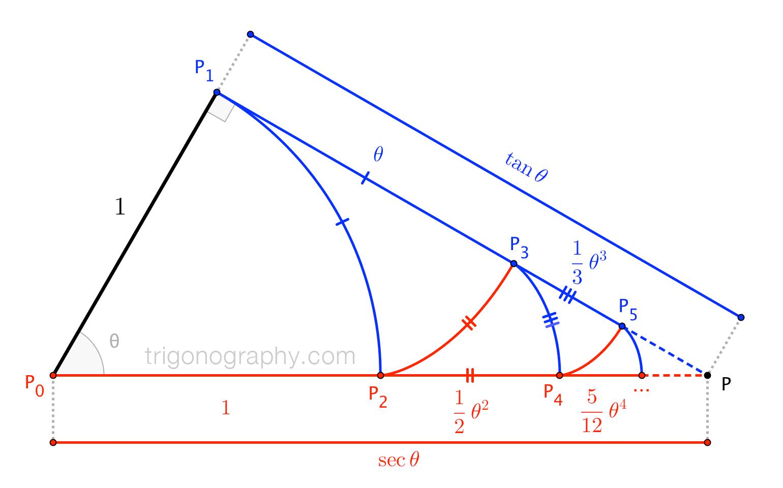 trigonograph-sectanzigzag