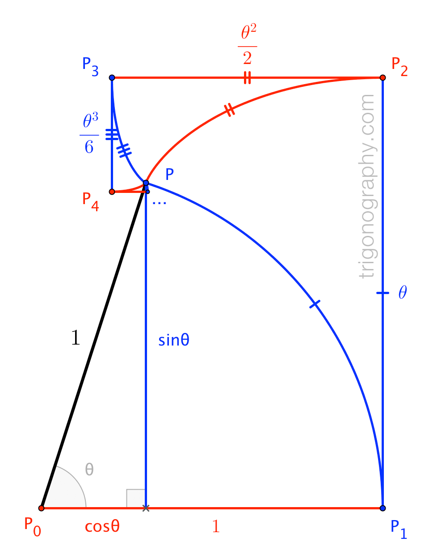 trigonograph-sincosinvolutes