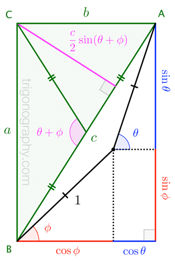 trigonograph-sumofsinescosinesangles