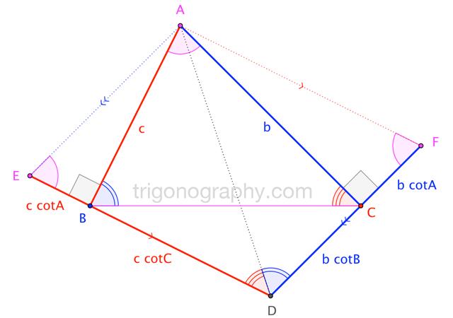 Trigonograph: A Cotangent Identity for Triangles