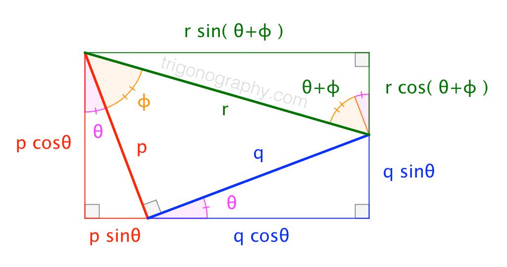 trigonograph-combiningsineandcosine