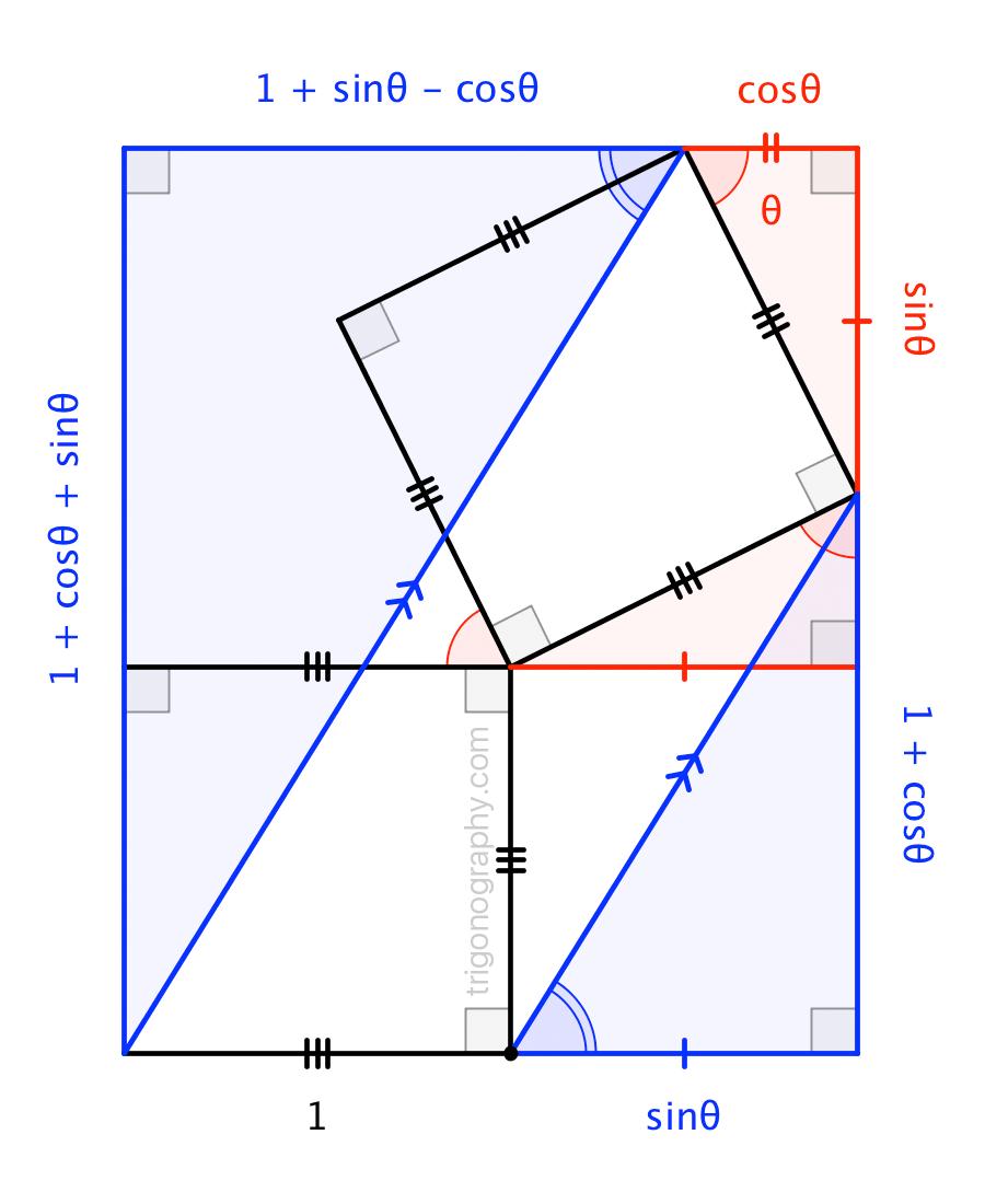 trigonograph-ratiooftrigsums