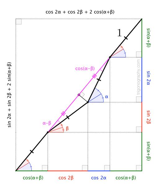 trigonograph-compoundhypotenuse