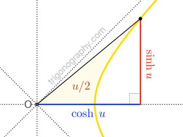 trigonograph-hyperbolicsincos