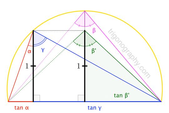 trigonograph-anglesandtangentsinarithmeticprogression