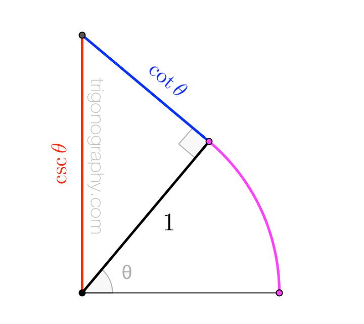 trigonograph-csccot