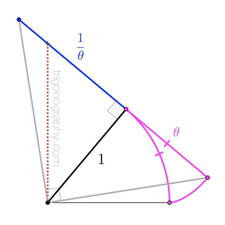 trigonograph-reciprocaloftheta
